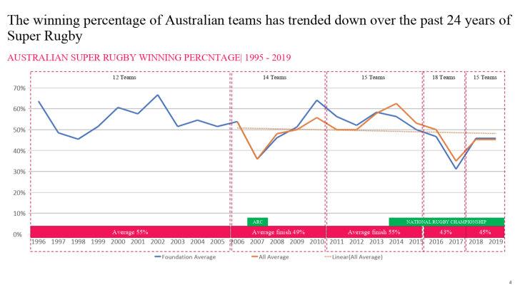 Name:  Aus SR win percentage 1995-2019 - Gemba.jpg Views: 309 Size:  63.7 KB
